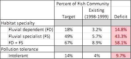 Comparison of existing (1998-1999) and target fish community structure metrics for the Ipswich River. Red shaded values in the deficit column reflect the difference between the observed and target percentages for fish species that fall within the listed categories.