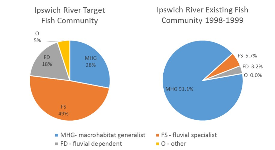 Target and existing fish community composition based on species habitat requirements for the Ipswich River watershed.